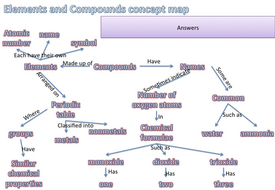 Organic Chemistry Concept Map.Elements And Compounds Concept Map By Clairephilly Teaching