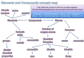 Elements and compounds concept map by clairephilly teaching elements and compounds concept mapg urtaz Images
