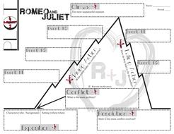 ROMEO AND JULIET Plot Chart Organizer Diagram (Shakespeare