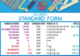 Place_Value_Standard_Index_Poster.jpg