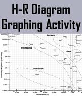 H r diagram hertzsprung russell diagram graphing activity by h r diagram hertzsprung russell diagram graphing activity ccuart Image collections