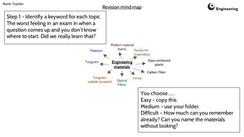 BTEC Engineered World Exam Unit 1 - Engineering materials revision mind map