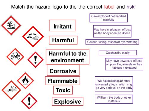 Hazard Symbols Drag And Drop Activity By Ahefferin