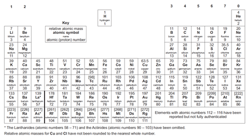 Periodic table a level edexcel gallery periodic table and sample periodic table edexcel as image collections periodic table and new modern periodic table with atomic mass urtaz Gallery