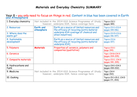 Materials-and-everyday-chemistry-SUMMARY.docx