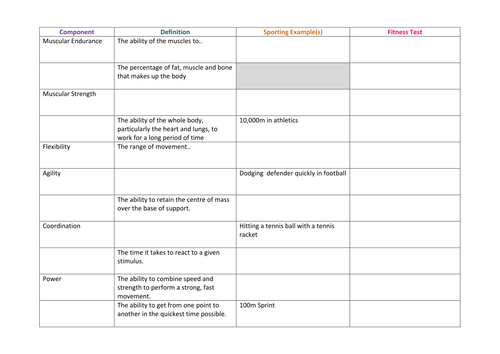 AQA GCSE PE new specification - components of fitness & fitness ...