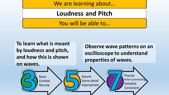 loudness and pitch presentation by benmarshall939 teaching