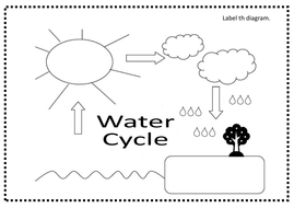 Water cycle teaching resources ks1 2 science oceans display label water cyclepdf ccuart