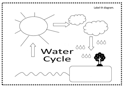 Pictures Label Water Cycle Worksheet - Toribeedesign