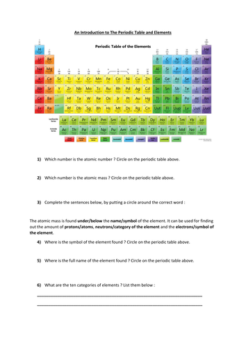 Introduction to the Periodic Table and Elements by xr_resources ...