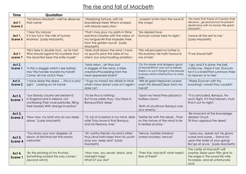 Printables Macbeth Worksheets the rise and fall of macbeth activity worksheets ks4 by lofford1 teaching resources tes