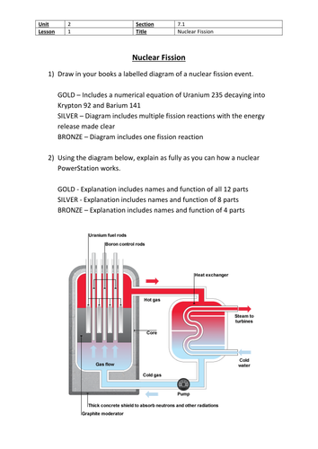 Nuclear Fission Lesson Plan With Powerpoint Video And
