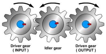 compound gear train diagram gear train diagram dd15 mechanisms: gears by laszlolipot   teaching resources