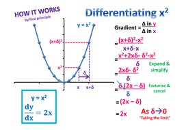 Differentiation by first principle ex les  poster by A Maths additionally Maple Worksheets  limits and derivatives as well Find Derivatives of Functions in Calculus further Differentiation using First Principles   Webmaths also Introduction to Derivatives in addition 3  The Derivative from First Principles in addition  furthermore Chapter 9  Differentiation Add Maths Form 4 SPM besides Differentiation by first principle ex les  poster by A Maths likewise  besides Phonics Beginning Sound Worksheets in 2018   education   Pinterest as well How to Do Implicit Differentiation  7 Steps  with Pictures additionally  together with Further Maths Wjec Further First Principles Differentiation Ideas Of in addition Trig derivatives by first principles together with EPO   Demand for European patents continues to grow. on differentiation from first principles worksheet