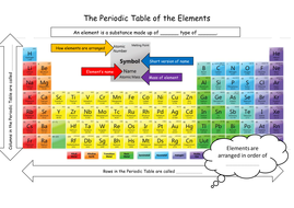 Ks3 periodic table introduction by tgbchemistry teaching resources ks3 periodic table introduction urtaz Gallery