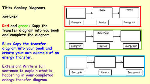 Ks3 Energy 4 Lessons By Jodiemc92 Teaching Resources Tes