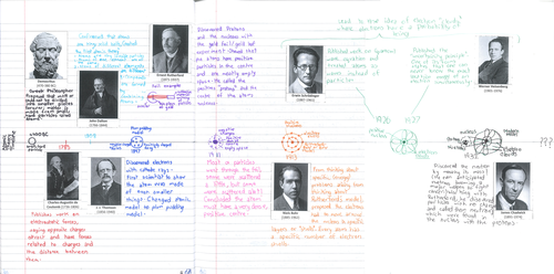 Results for Atomic History Timeline Project The Banque – Atomic Theory Timeline Worksheet