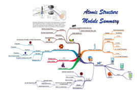 Atomic structure summary a3 posters and mind map by nassafellow atomic structure summary a3 posters and mind map ccuart Images