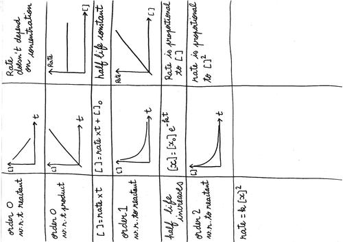 ocr a level chemistry textbook pdf