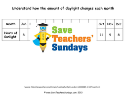 Lesson-7---Hours-of-daylight-throughout-the-year-(table).pptx