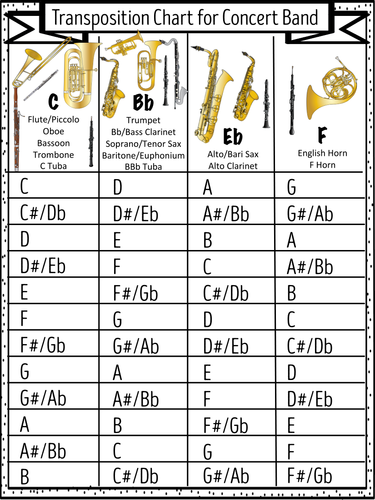 transposition chart for concert band by sillyomusic teaching resources tes. Black Bedroom Furniture Sets. Home Design Ideas