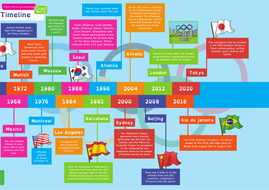 Olympic-Timeline-(Part-2).pdf