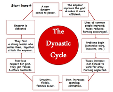 the dynastic cycle in china