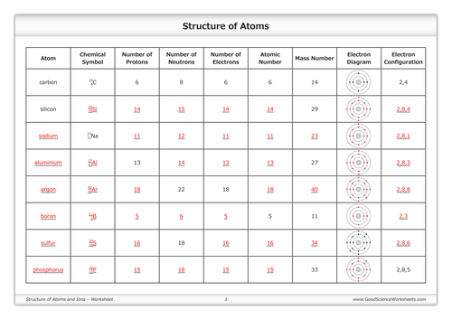 Structure of Atoms and Ions Worksheet by GoodScienceWorksheets – Protons Neutrons and Electrons Worksheet Answers