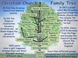 20.-Christian-family-tree.pptx