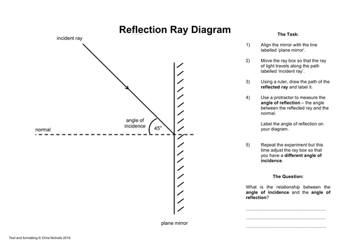Reflection and Refraction Ray Diagram Activity Worksheets by – Refraction Worksheet