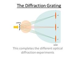 Unit-ii x-ray diffraction: basic principles, bragg's law, powder.