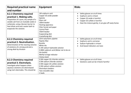 AQA required practical equipment list for technicians Chemistry