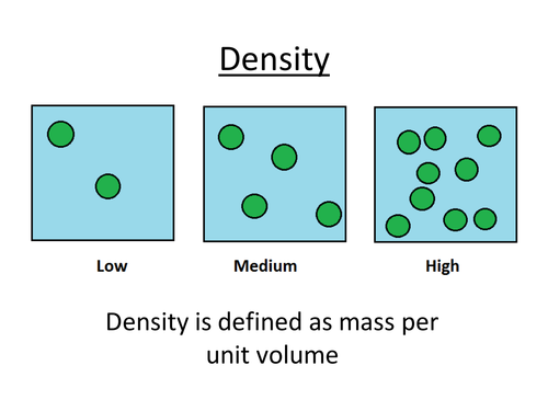 Physics A-Level Year 1 Lesson - Density (PowerPoint AND lesson plan)