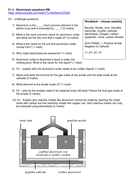 Electrolysis GCSE chemistry revision resources