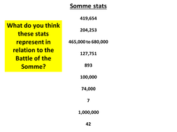 Battle of the Somme - Learning curve or slaughter?