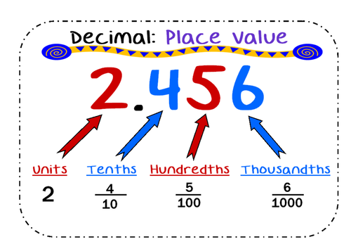 decimal place value poster htu tenths hundredths thousandths by jameswyh teaching resources. Black Bedroom Furniture Sets. Home Design Ideas