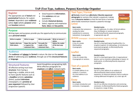 Text-Type--Audience--Purpose-Knowledge-Organiser.pdf