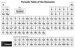 nteach periodic tablepdf - Periodic Table Aqa Gcse