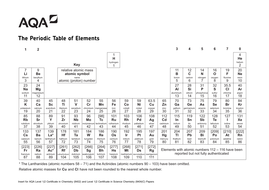 blank periodic table - Periodic Table Aqa Gcse