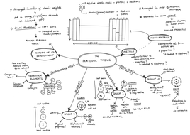 Mind Maps for Year 10 Chemistry content of AQA GCSE