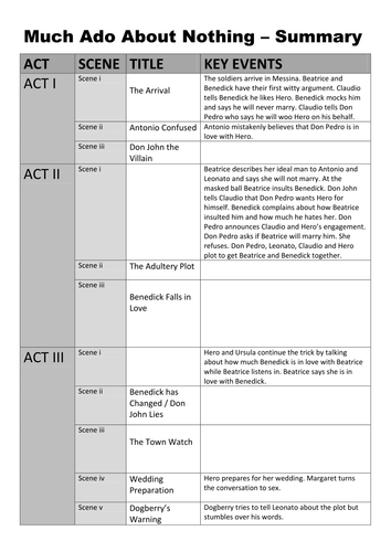 much ado about nothing full scheme of work by timgoundry much ado about nothing full scheme of work by timgoundry teaching resources tes