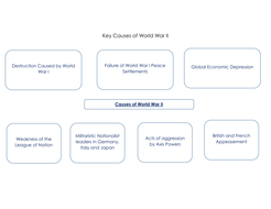 Key Causes of World War II & Major alliances Chart/ Handout