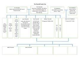 2-The-Thornhill-Family-Tree-answers.docx