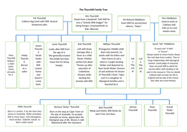 18Completed-Thornhill-Family-Tree-answers.docx