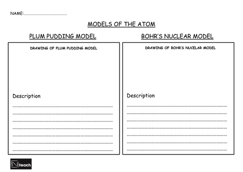 GCSE AQA Physics - P7.2 - Atomic model, Plum pudding and Bohr's model of the atom