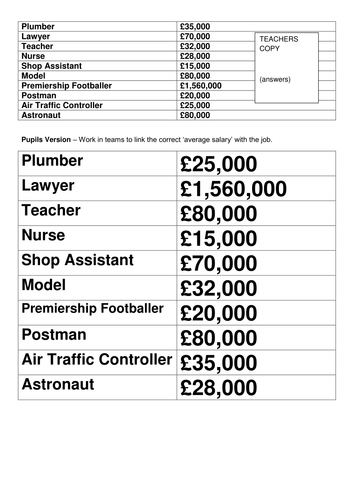 Starter ACTIVITY for KS3 Careers lesson. Salaries jobs by