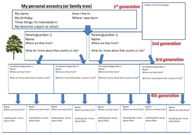 ancestry-template-citizenship-resources.docx