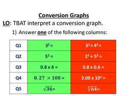 Conversion Graphs - Full Lesson - Currency by nhardee1 - Teaching ...