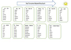 Na Forainmneacha Réamhfhoclacha - Prepositional Pronouns (Gaeilge/Irish)