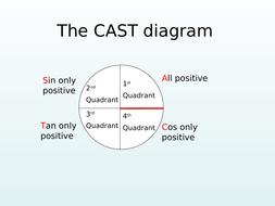 the-cast-diagram pptx